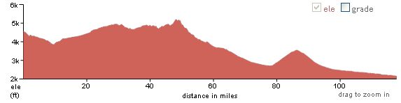 elevation profile, Tombstone to Tucson